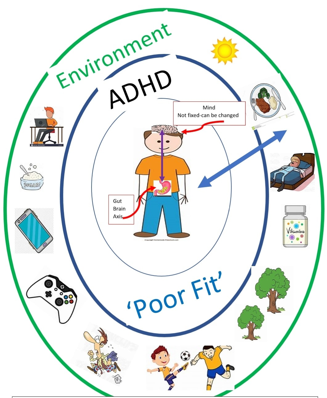The MisFit Model of ADHD